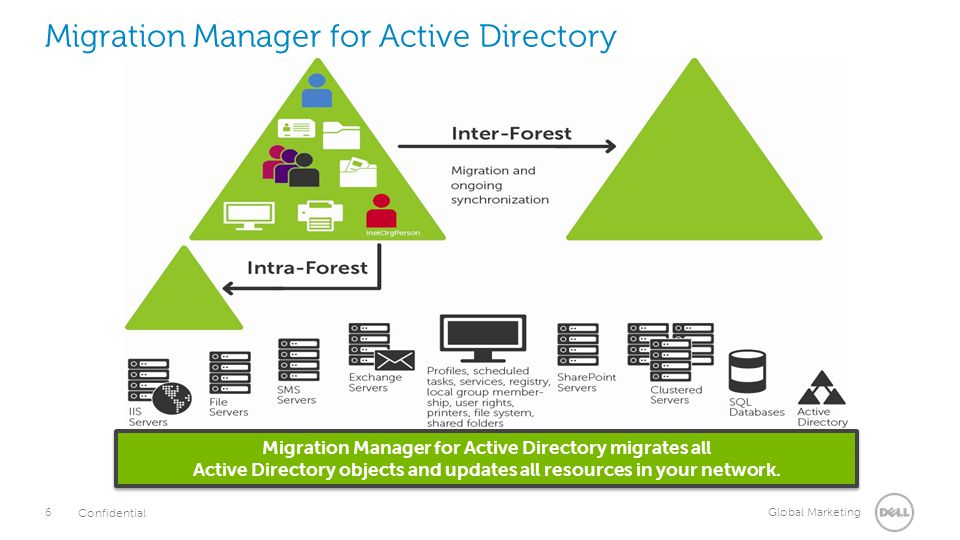 Migration Manager for Active Directory & File Servers - ppt video