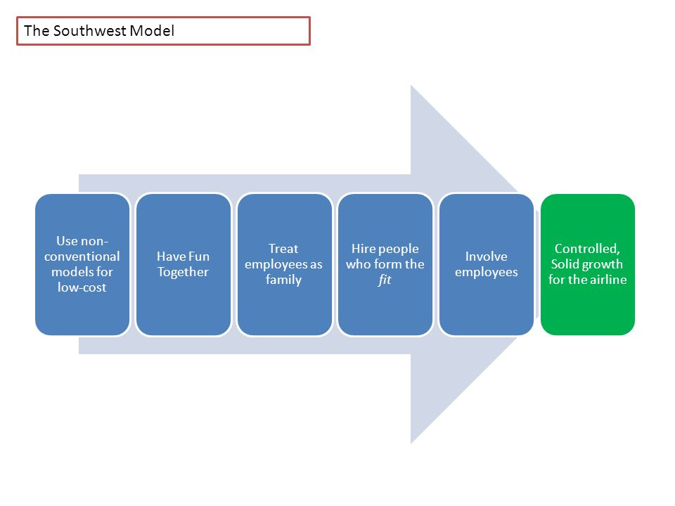 southwest airlines business model case study