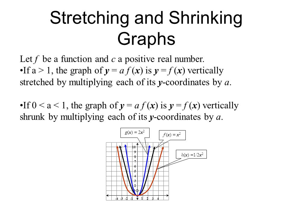 Stretching and Shrinking Graphs