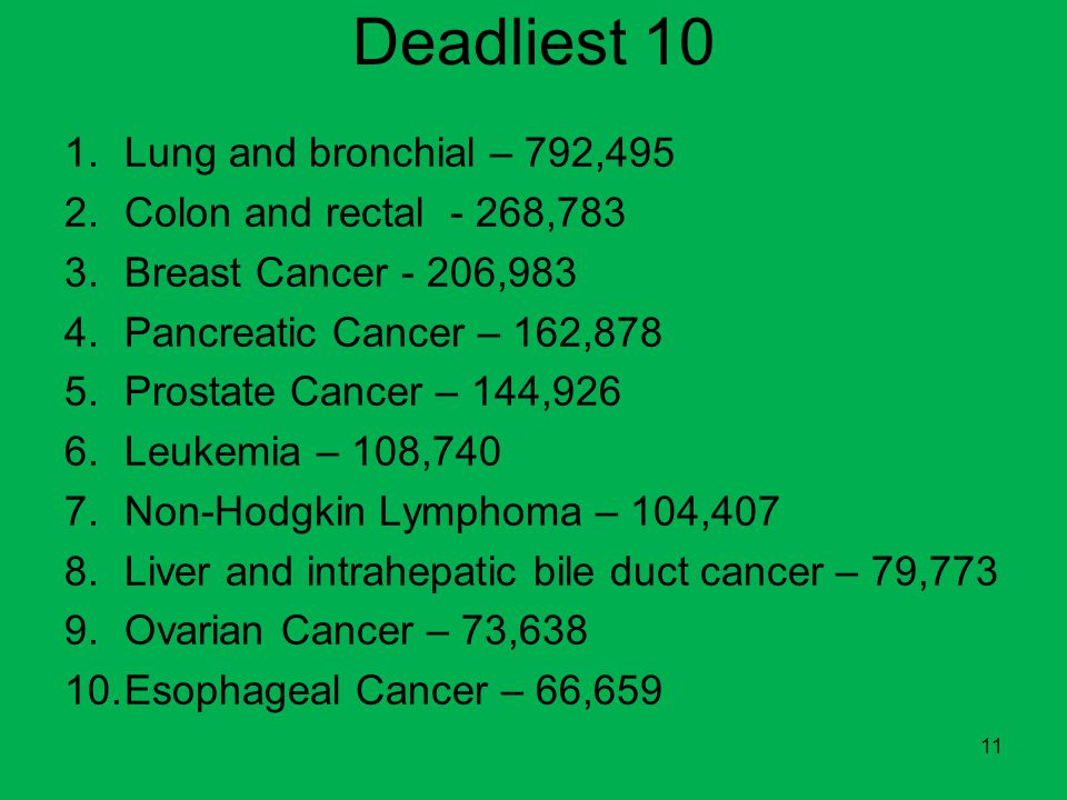 Deadliest 10 Lung and bronchial – 792,495 Colon and rectal - 268,783