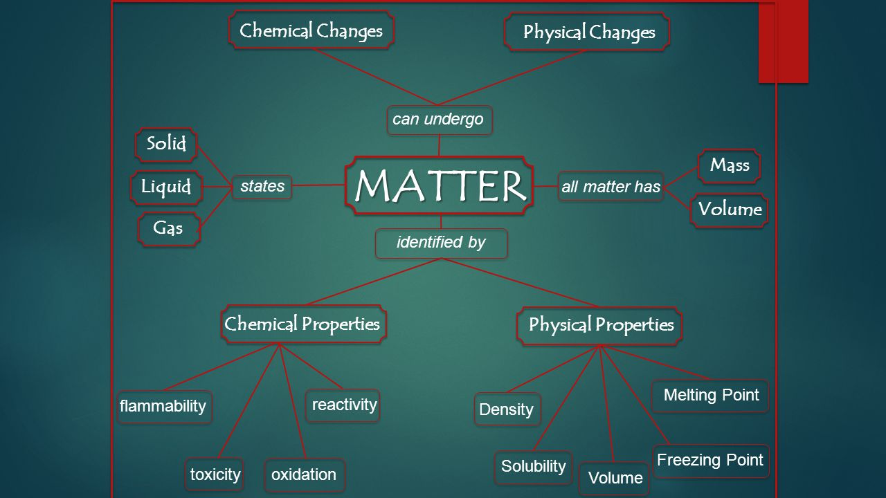 Physical Properties Of A Shape