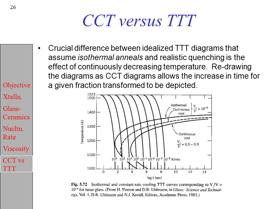 Microstructure properties ii crystallization of glass ppt video cct versus ttt ccuart Image collections
