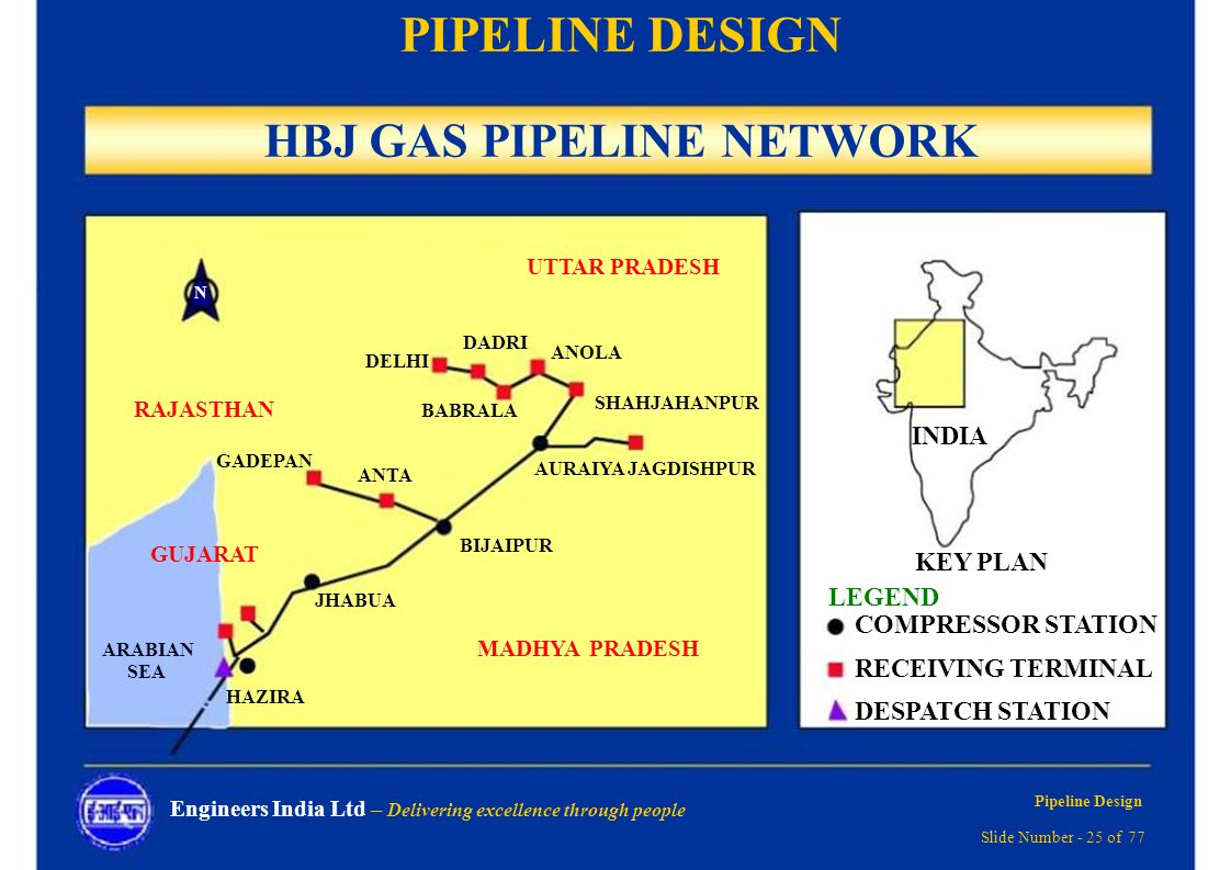 HBJ GAS PIPELINE NETWORK