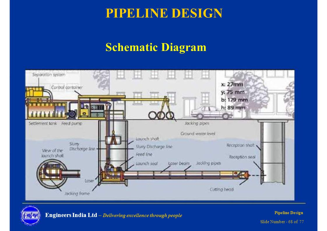 Pipeline Design Delivering Excellence Through People Ppt Download Piping Layout Engine Schematic 68
