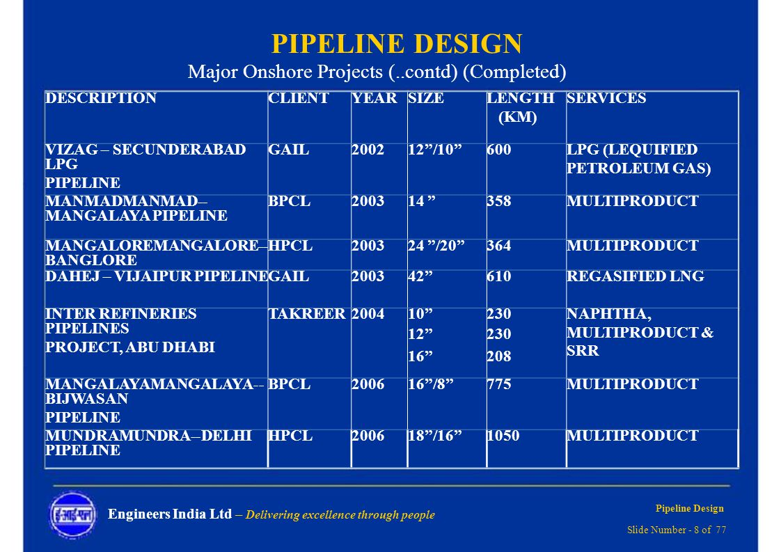 Pipeline Design Delivering Excellence Through People Ppt Download Piping Layout Course In Delhi 8 Major
