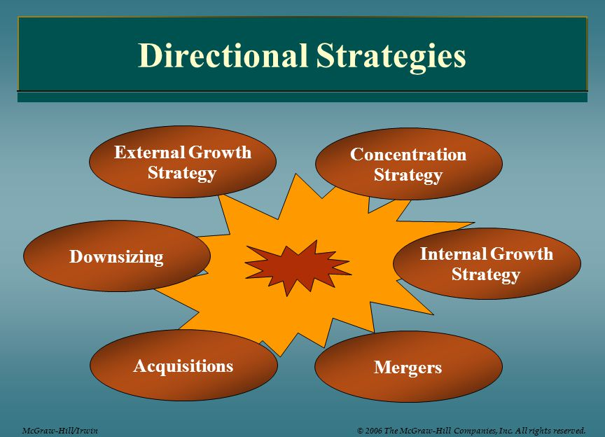 Directional Strategies