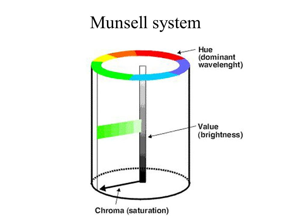 Munsell system