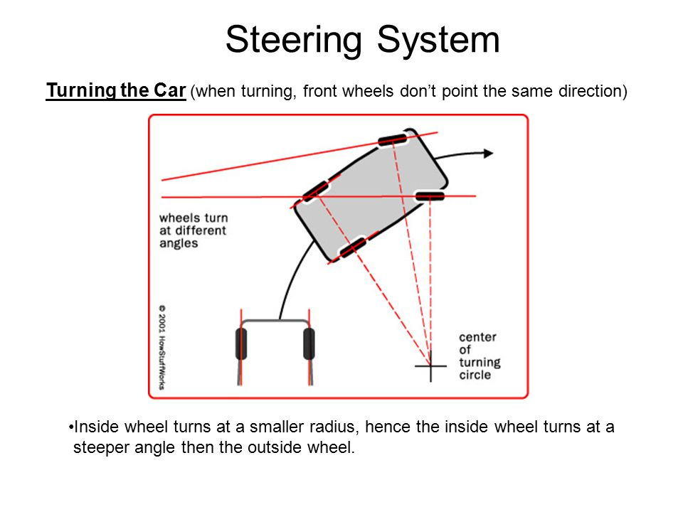 Steering System Function of Steering System - ppt video
