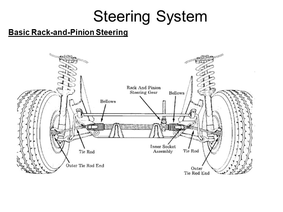 6 Steering System Basic Rack And Pinion
