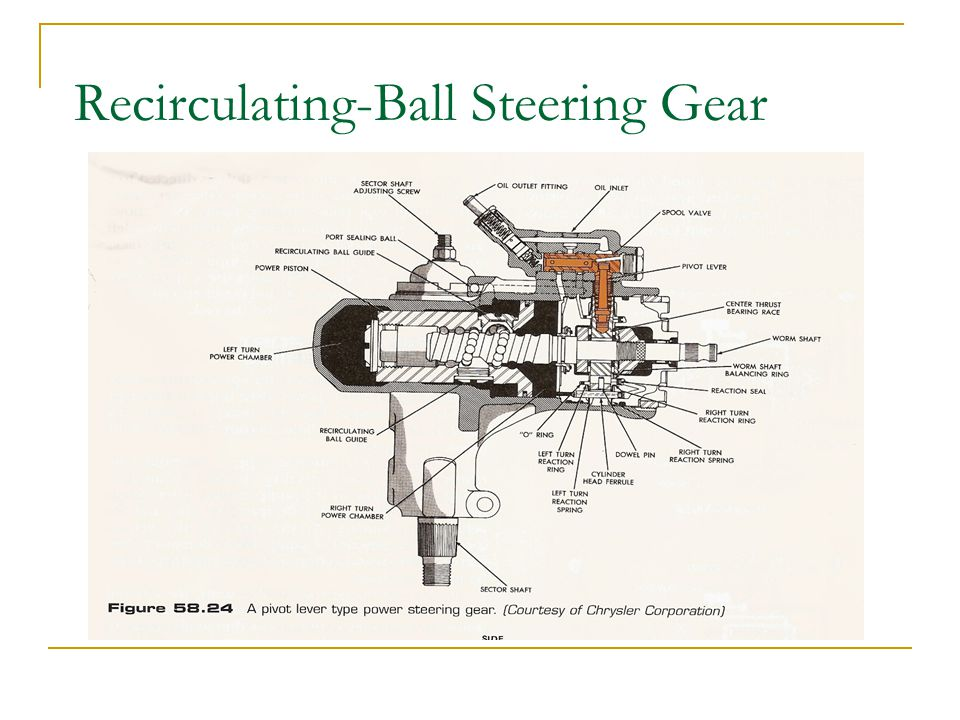 automotive steering systems basics ppt video online download rack and pinion steering gear steering for general automobile