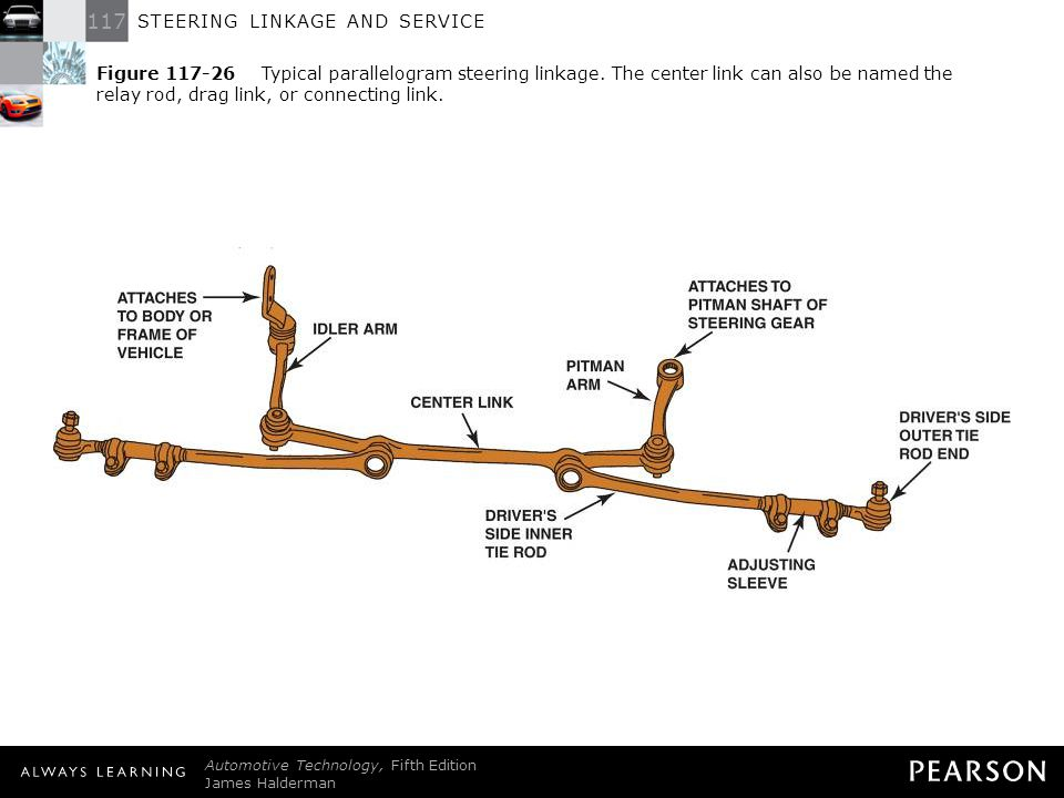 steering linkage and service ppt download outer tie rod diagram autozone com