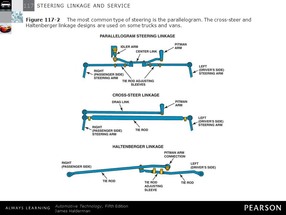 steering linkage and service ppt download steering linkage truck cross steering vs traditional steering