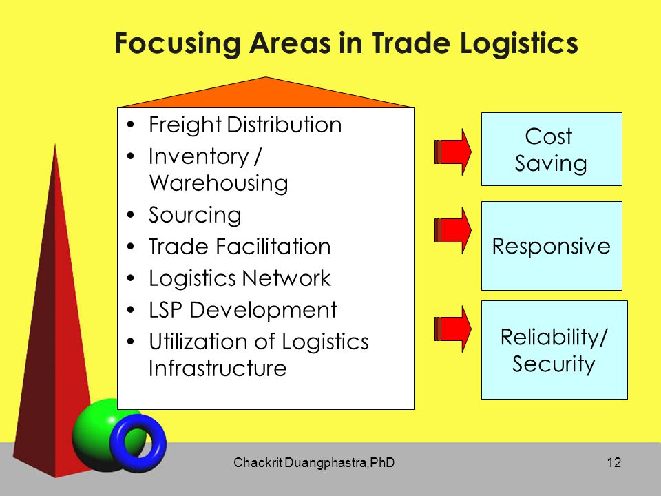 Focusing Areas in Trade Logistics