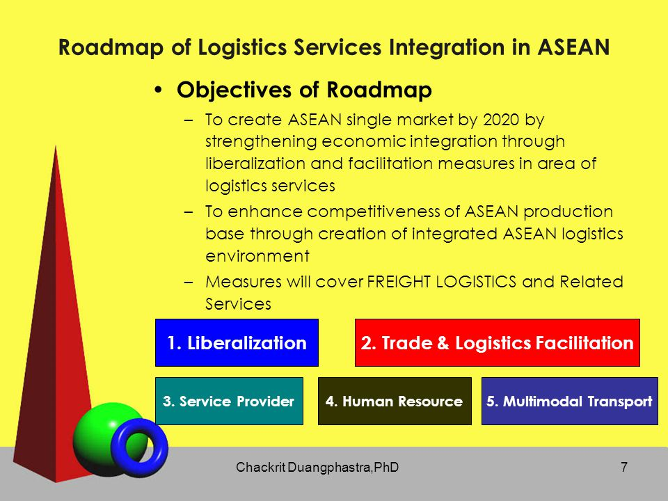 Roadmap of Logistics Services Integration in ASEAN