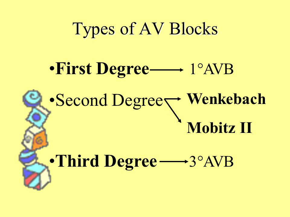Types of AV Blocks First Degree 1°AVB Second Degree Third Degree 3°AVB