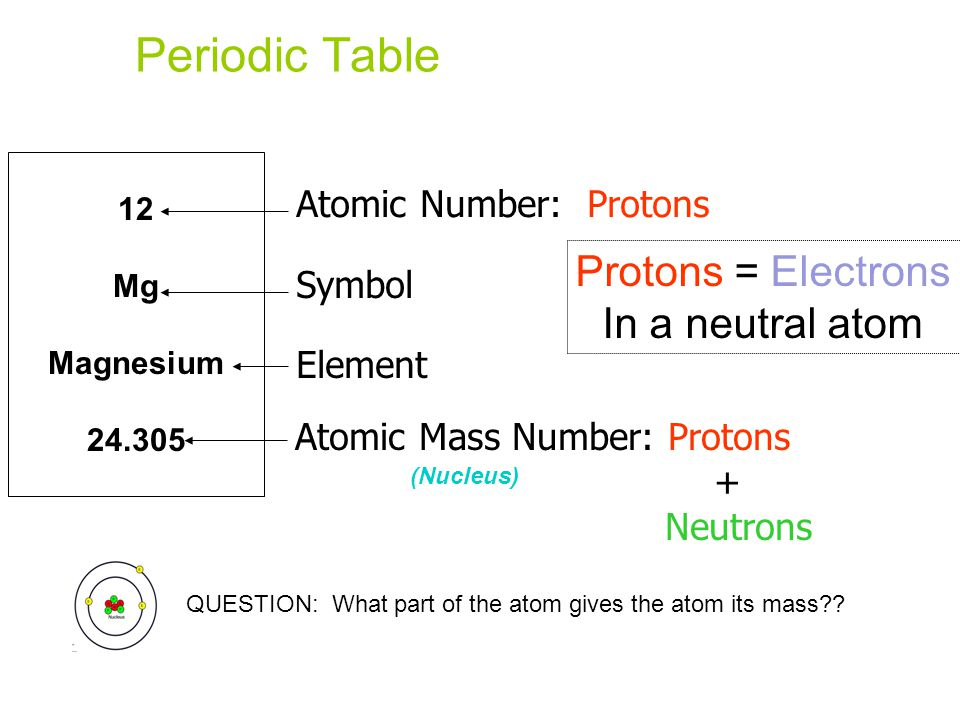 Biochemistry ppt video online download 4 periodic table urtaz Image collections
