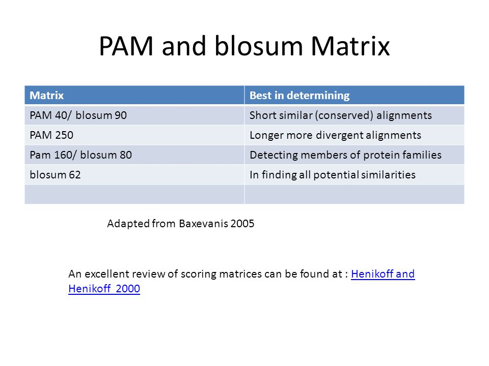 PAM and blosum Matrix Matrix Best in determining PAM 40/ blosum 90