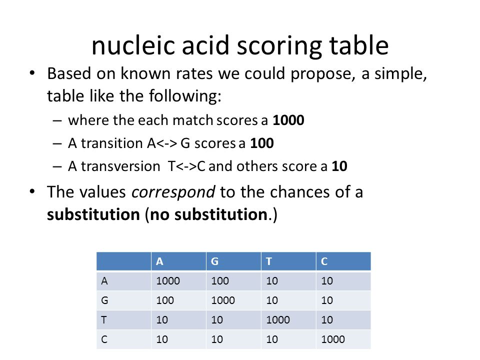 nucleic acid scoring table