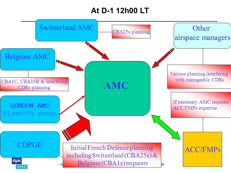 AMC At D-1 12h00 LT Switzerland AMC Other airspace managers
