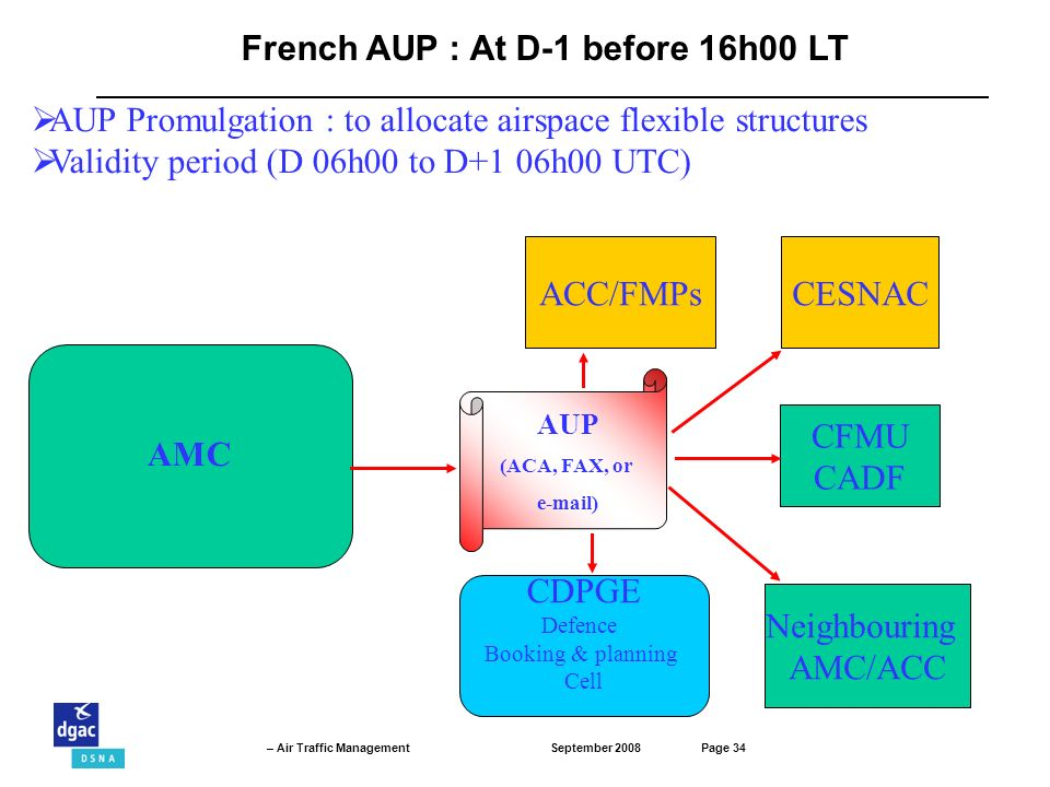 French AUP : At D-1 before 16h00 LT