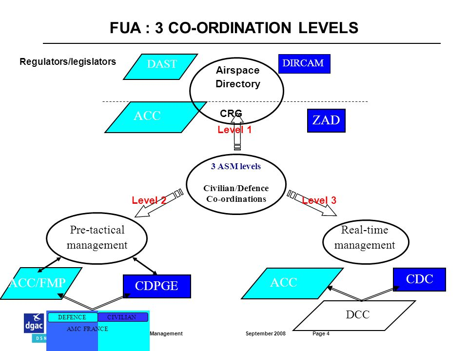FUA : 3 CO-ORDINATION LEVELS Regulators/legislators