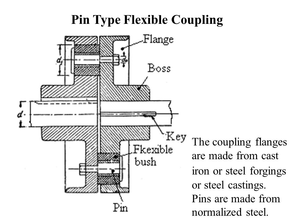 Coupling types ppt