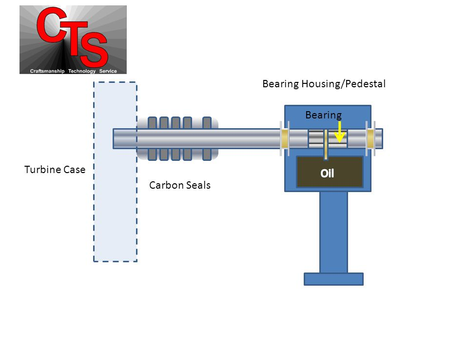 Steam Leakage In Small Steam Turbines - ppt video online
