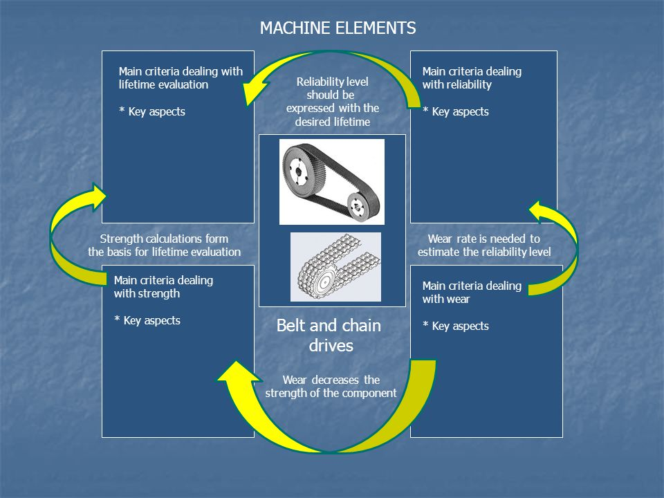 MACHINE ELEMENTS Belt and chain drives