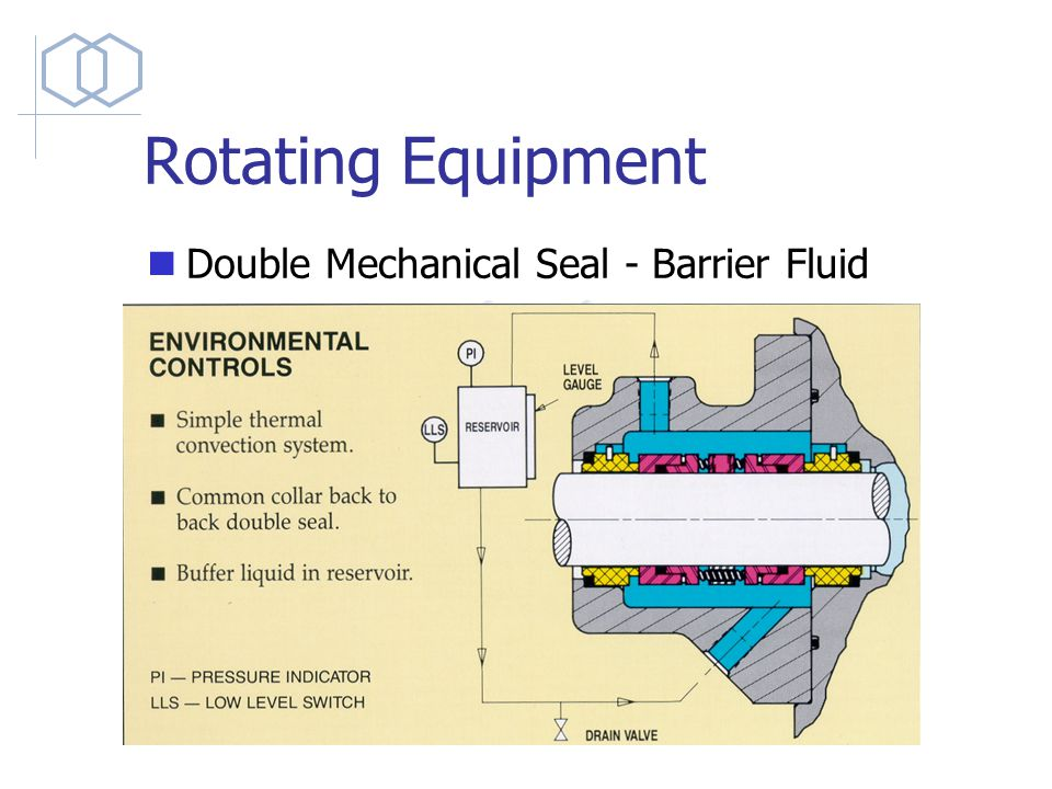 Rotating Equipment PUMPS  - ppt video online download