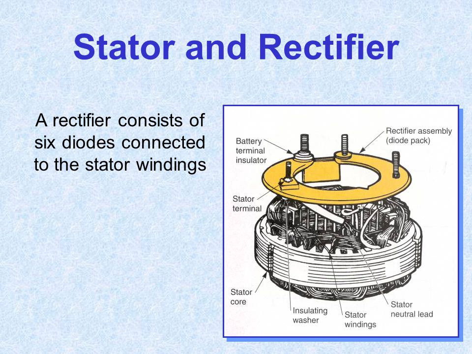 A rectifier consists of six diodes connected to the stator windings