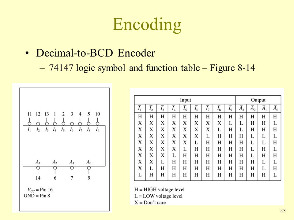 Code Converters Multiplexers And Demultiplexers Ppt Download