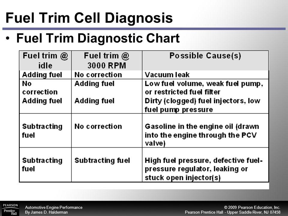 61 Fuel Trim Cell Diagnosis