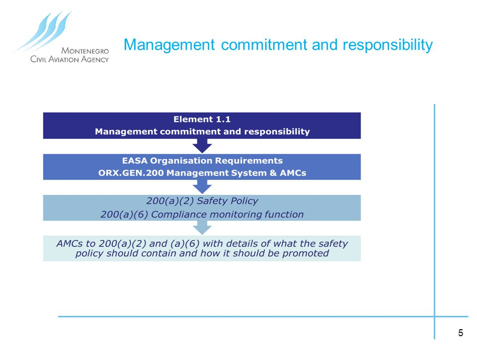 management commitment and responsibility