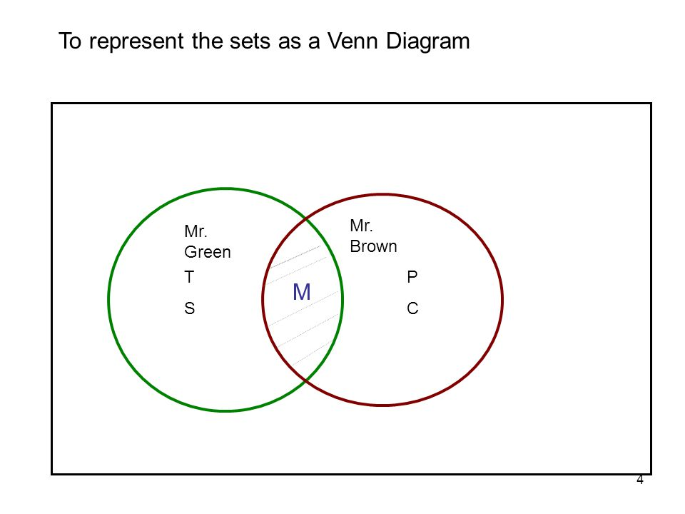 Section 23 Set Operations And Cartesian Products Ppt Video Online
