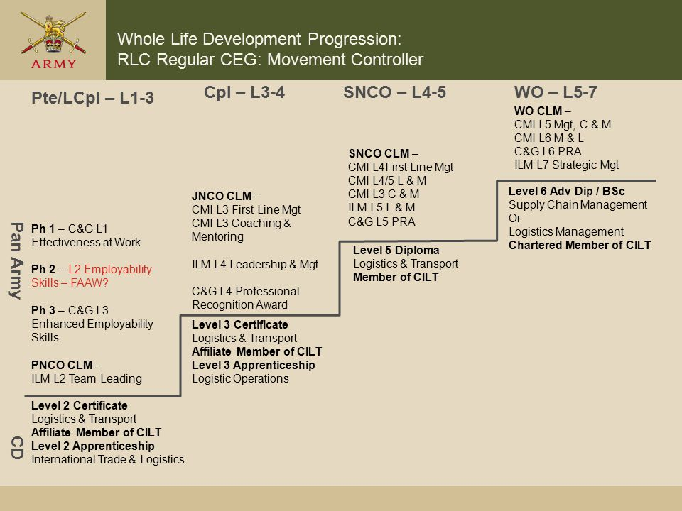 Army Accreditation Progression By Trade Ppt Download