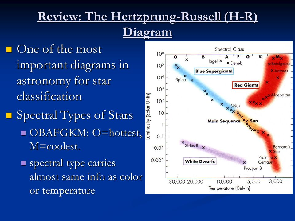Stars their properties ppt download review the hertzprung russell h r diagram ccuart Image collections