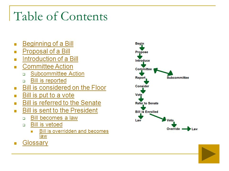 Table of Contents Beginning of a Bill Proposal of a Bill