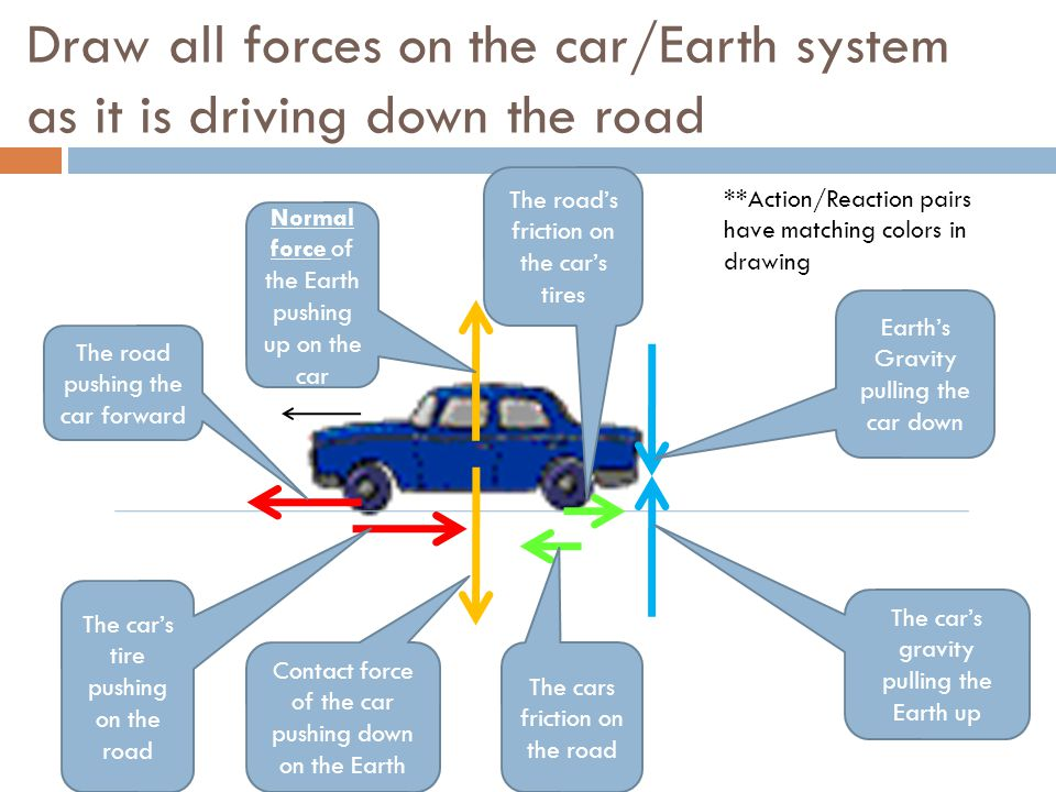 Car Action And Reaction System Diagram - Circuit Diagram Symbols •