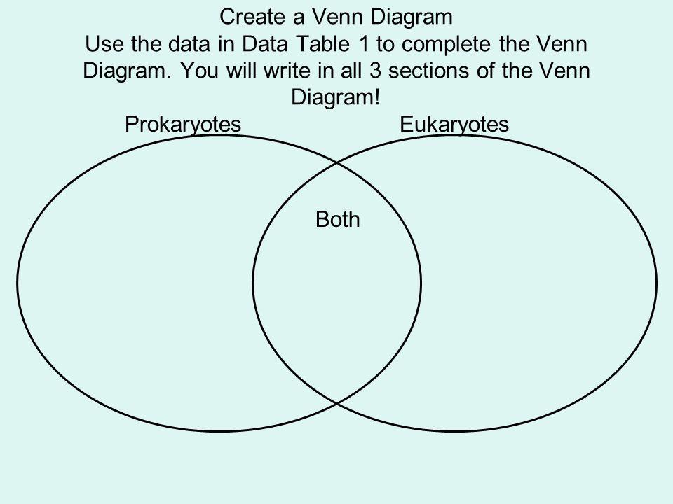Prokaryotic Vs Eukaryotic By Chris Nakon On Prezi Venn Diagram Of