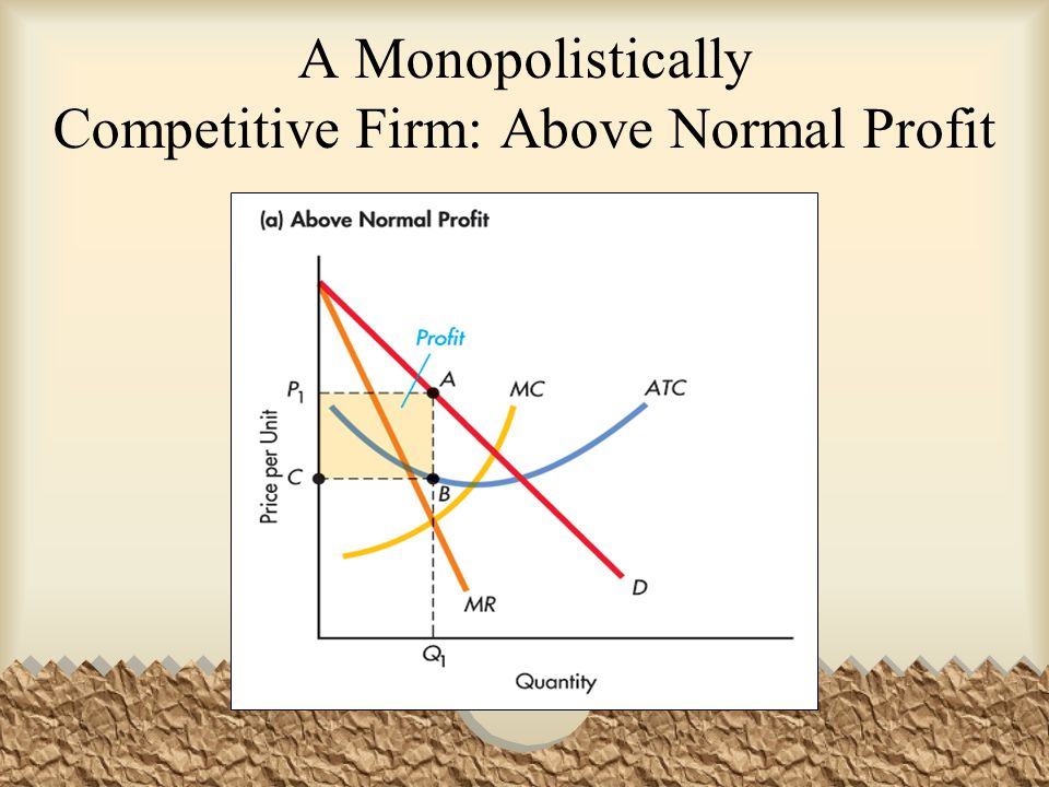 A Monopolistically Competitive Firm: Above Normal Profit