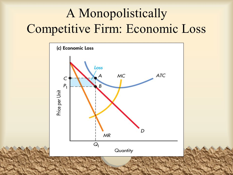 A Monopolistically Competitive Firm: Economic Loss