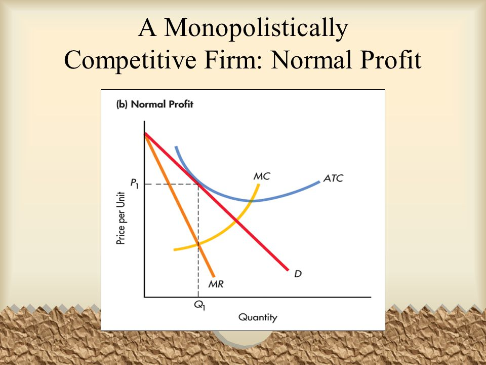 A Monopolistically Competitive Firm: Normal Profit