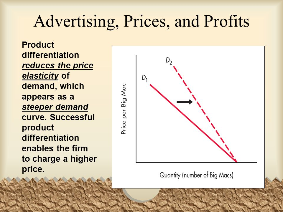 Advertising, Prices, and Profits
