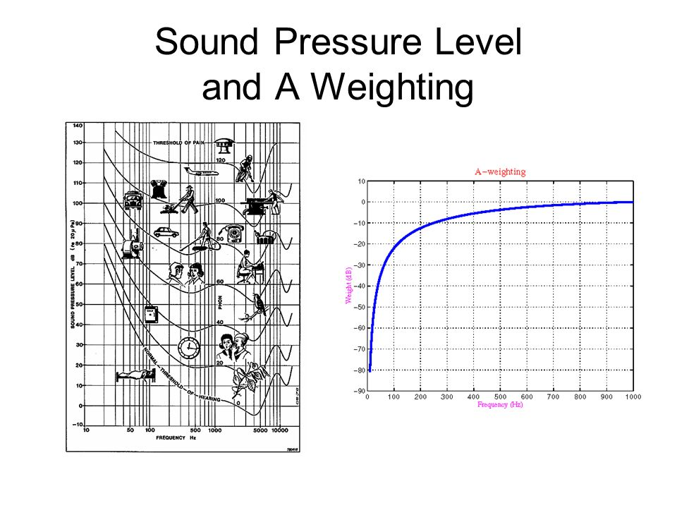 nvh category nvh characteristic frequency  hz  ride