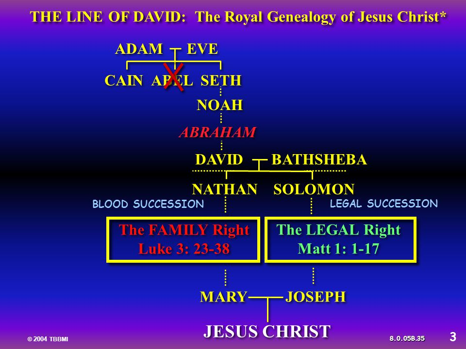 THE LINE OF DAVID The Royal Genealogy Of Jesus Christ