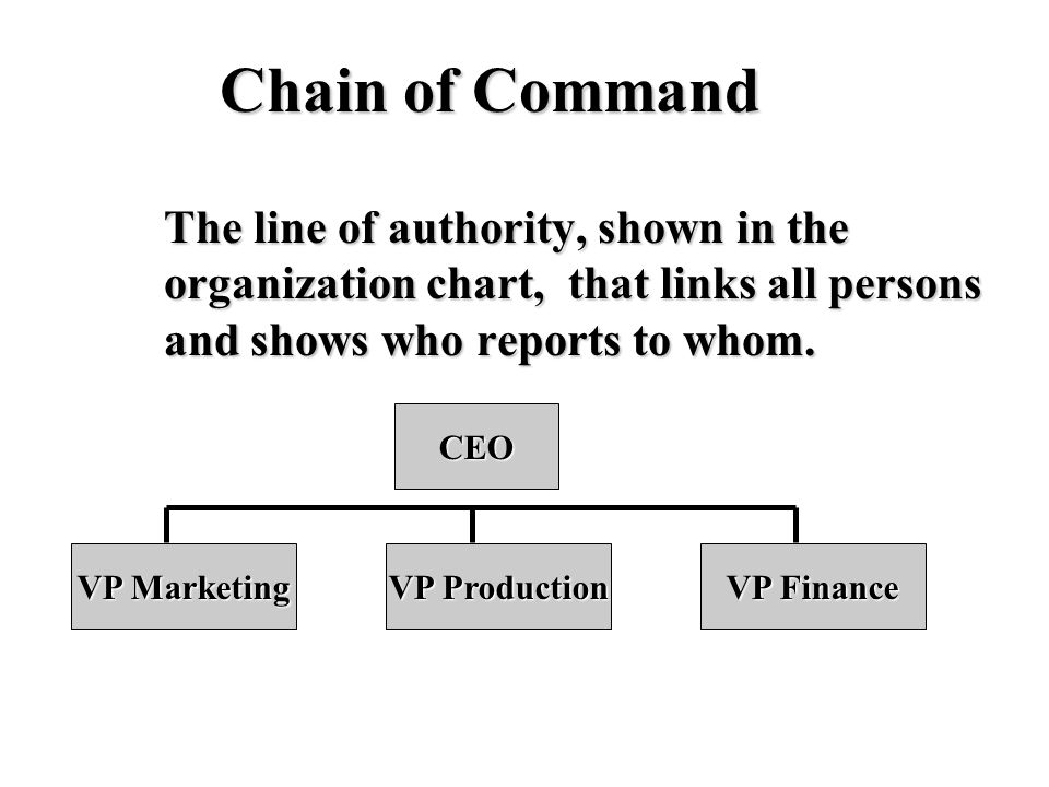 Chain of Command The line of authority, shown in the organization chart, that links all persons and shows who reports to whom.