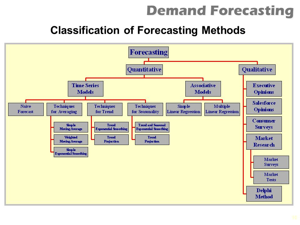 What is Forecasting? A forecast is an estimate of what is