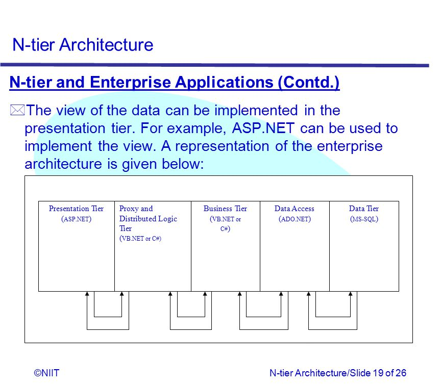 N-tier and Enterprise Applications (Contd.)