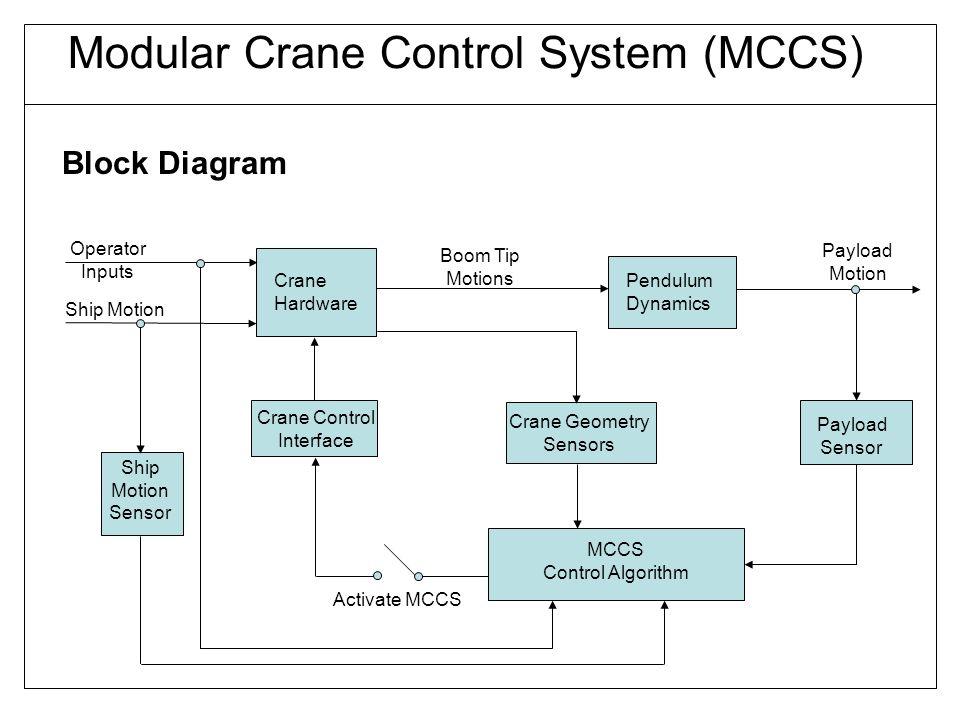 Crane Block Diagram - Electrical Work Wiring Diagram •