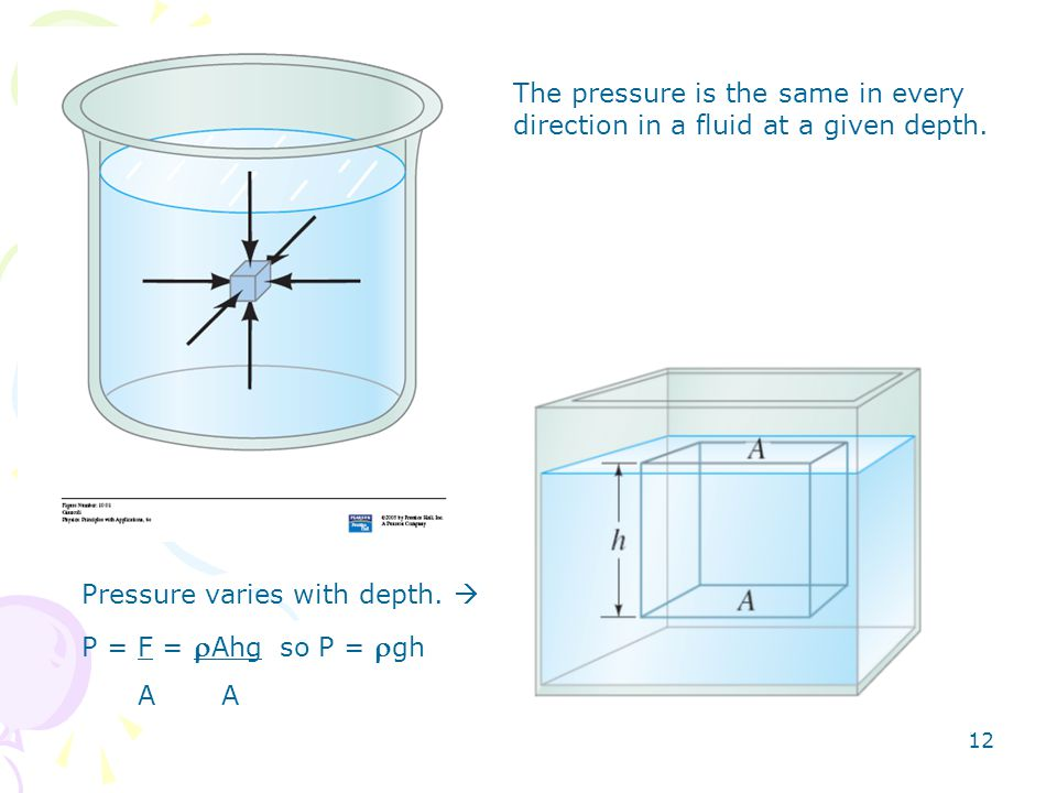 The pressure is the same in every direction in a fluid at a given depth.